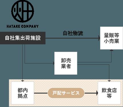 物流構造|Hatake company